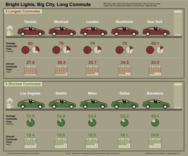 'Bright Lights, Big City, Long Commute' by Jamie Kapitain