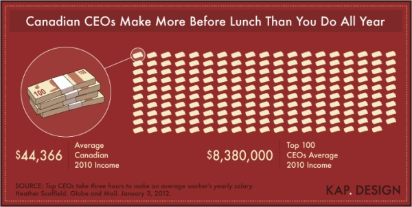 CEO Compensation Infographic by KAP. Design
