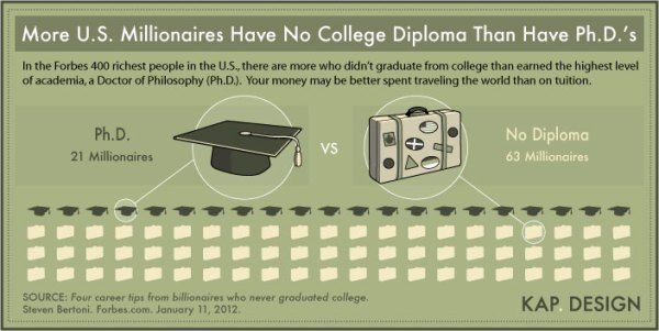 'Millionaires With No College Diploma' infographic by KAP. Design