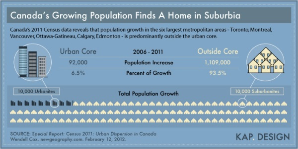 'Canada's Population Growth' infographic by KAP Design.