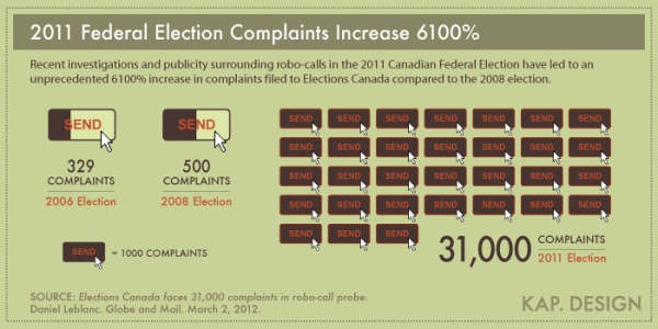 'Federal Election Complaints' infographic by KAP. Design