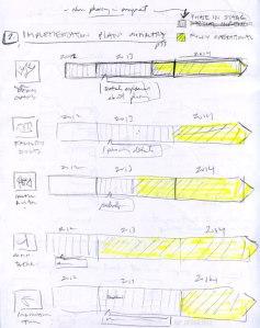 'CIS Implementation' sketch by KAP Design