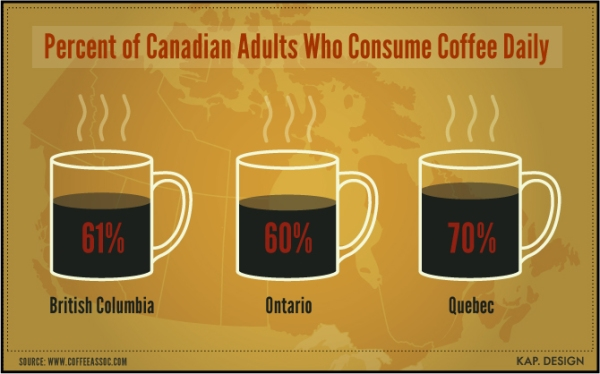 'Daily Coffee Consumption in Canada' infographic by KAP Design.