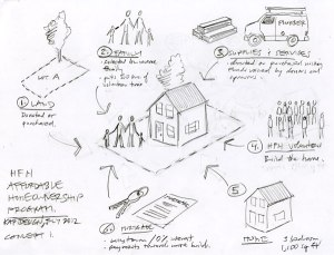 'Habitat For Humanity Affordable Homeownership Program' concept sketch by KAP Design.
