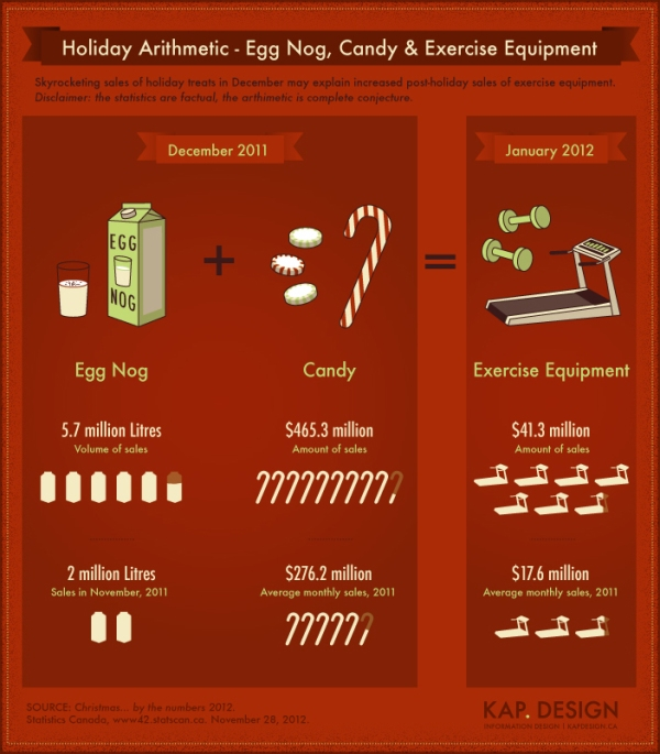 'Holiday Arithmetic' infographic by KAP