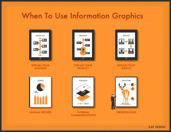 When To Use Information Graphics'