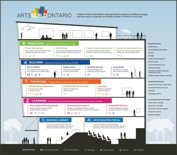 ArtsBuild Ontario infographic by KAP Design