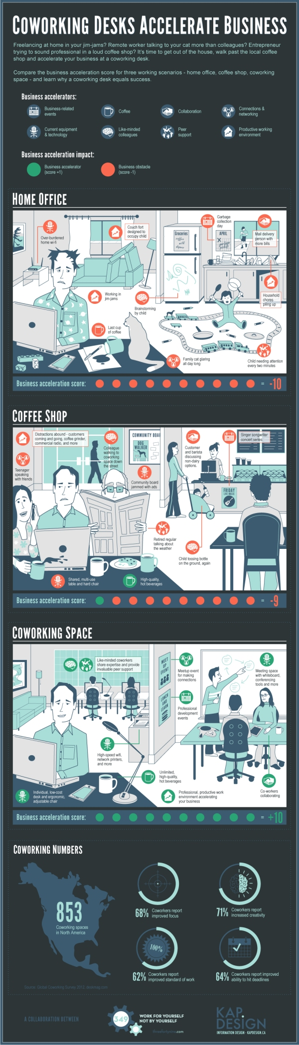 Coworking Infographic by KAP Design