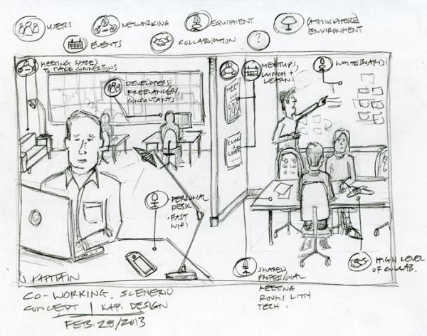'Coworking Scenario Sketch' by KAP Design