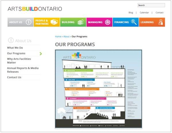 ArtsBuild Ontario website