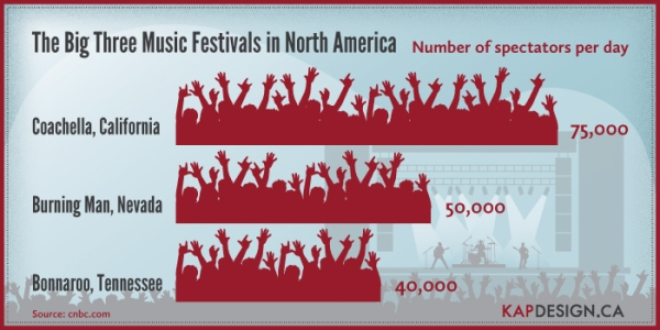 'The Big Three Music Festivals in North America' infographic by KAP Design.