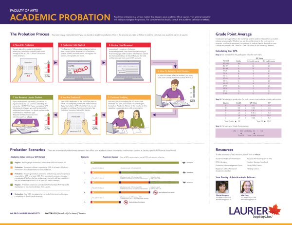'Academic Probation' visual explanation by KAP Design.