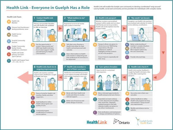 'Health Link' visual explanation by KAP Design.