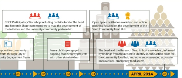 'The Story of The Seed: Creation of a Community Food Hub' infographic detail by KAP Design.
