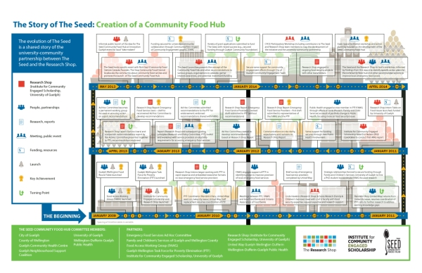 'The Story of The Seed: Creation of a Community Food Hub' infographic by KAP Design.