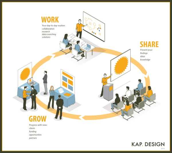 Work–share–grow cycle by KAP Design