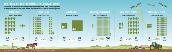 'Changes to Canadian Farming' infographic by KAP Design