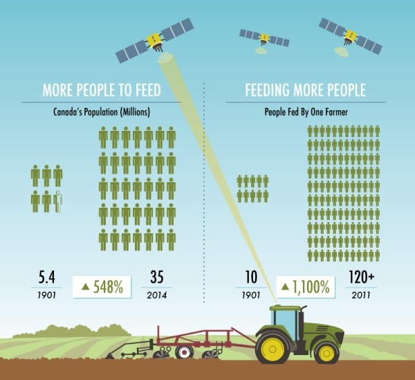 'Changes to Canadian Farming' infographic detail by KAP Design.