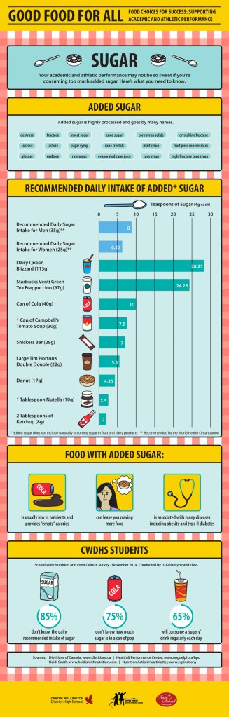 'Sugar' infographic by KAP Design for 2015 Good Food For All Conference.