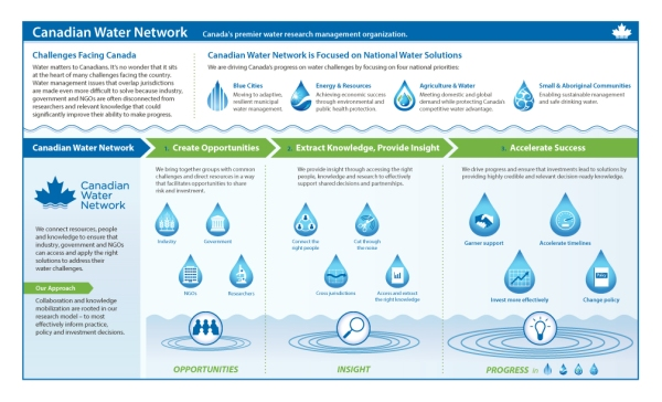 Canadian Water Network visual explanation by KAP Design