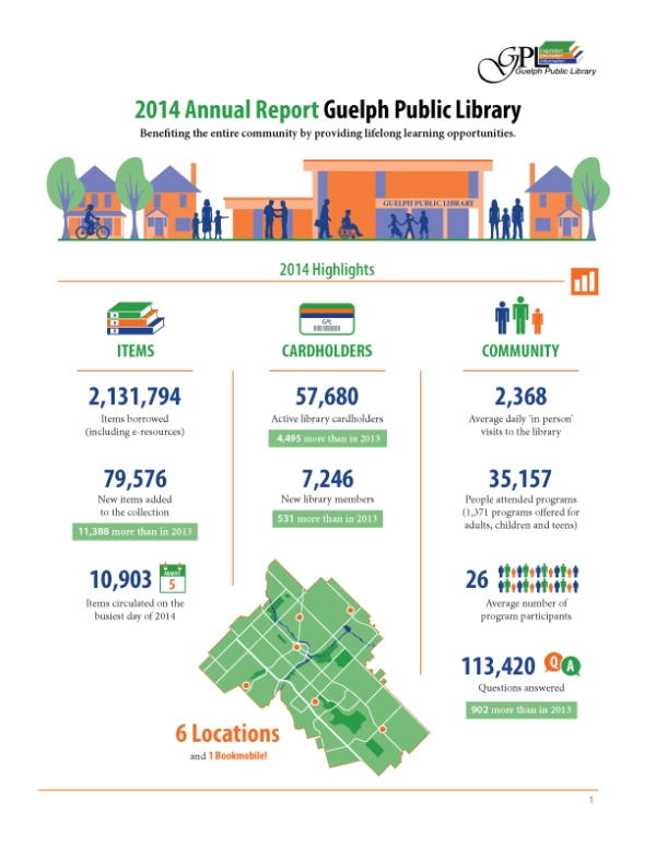 Guelph Public Library Annual Report page 1