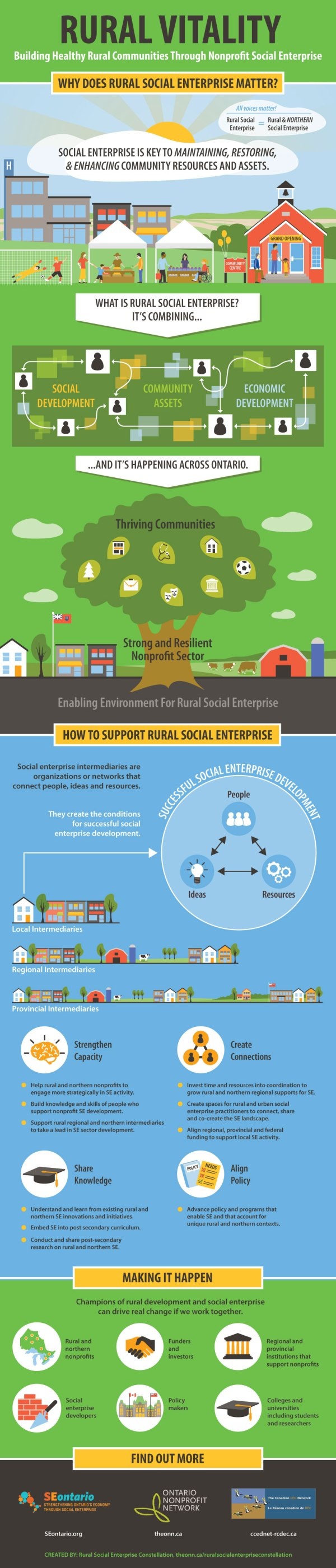 ONN Rural Social Enterprise infographic by KAP Design