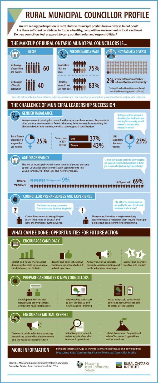 Rural Municipal Councillor Profile infographic by KAP Design