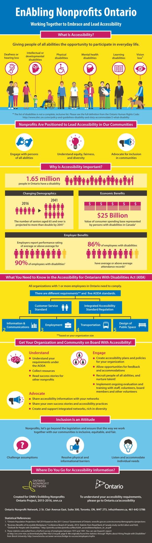 'Enabling Nonprofits Ontario' infographic by KAP Design and Ontario Nonprofit Network.