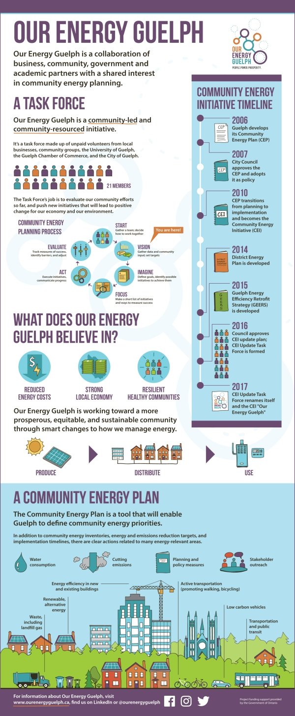Infographic banner designed by KAP Design for Our Energy Guelph