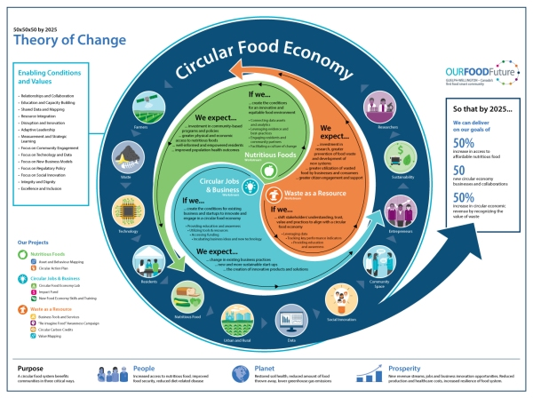 SmartCities Theory of Change infographic by KAP Design
