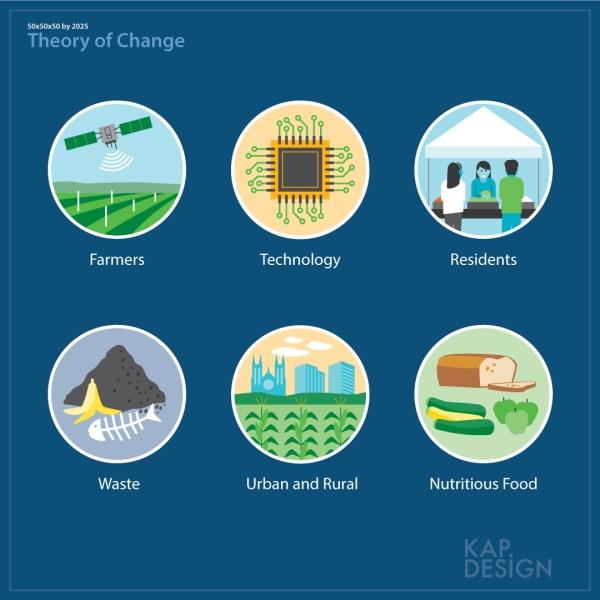Illustrations by KAP Design