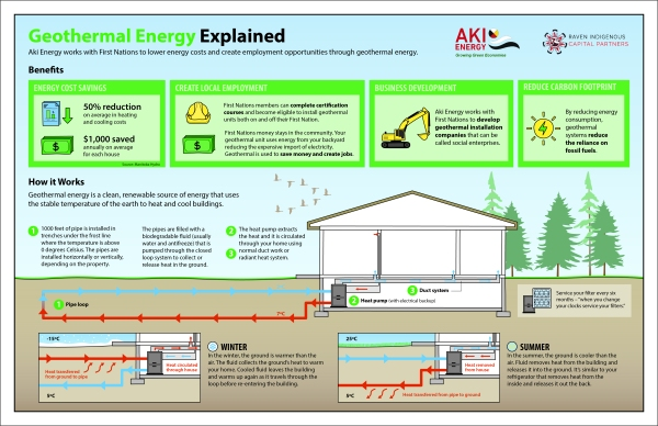 'Geothermal Energy Explained' infographic by KAPdesign