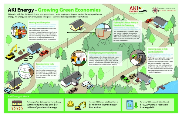 'Aki Energy - What They Do' infographic by KAPdesign