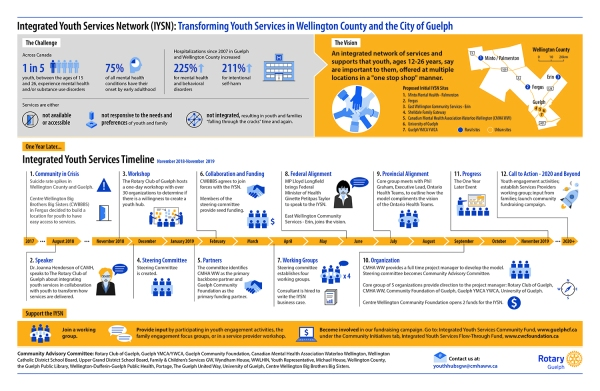 Integrated Youth Services Network Infographic by KAP Design